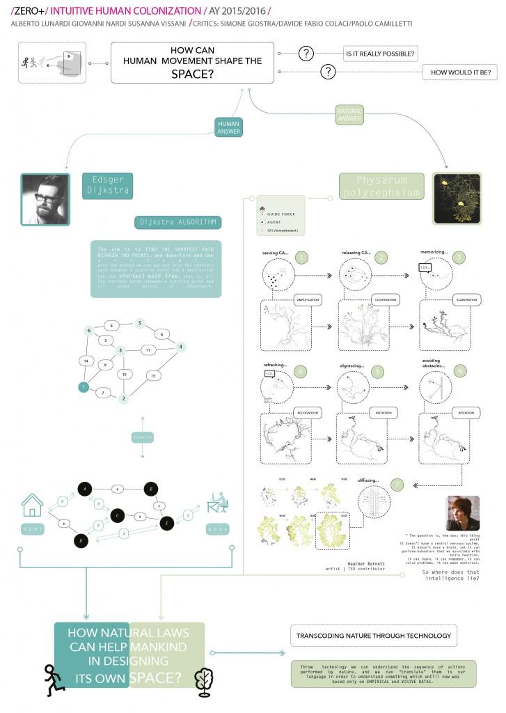 ads2_intuitive-human-colonization